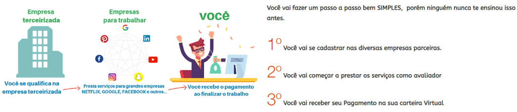 Como funciona o Formula Home Office